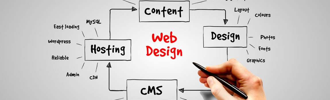 We deliver professional web design to meet your business requirement.